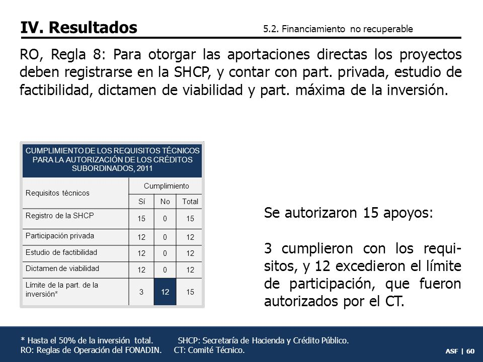 IV. Resultados 5.2. Financiamiento no recuperable.