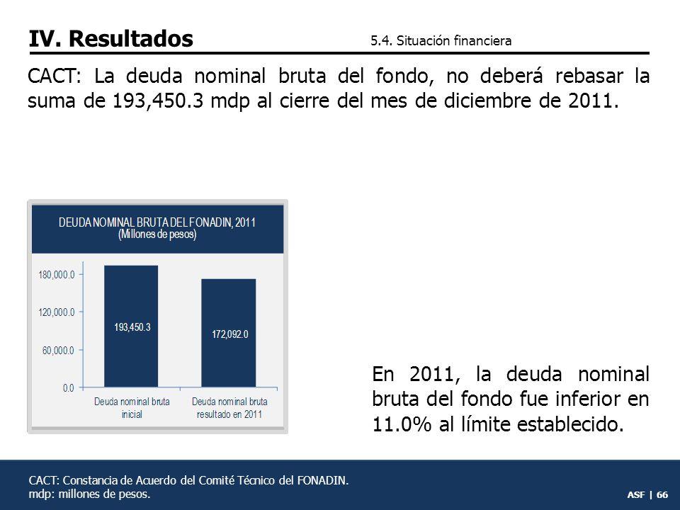 IV. Resultados 5.4. Situación financiera.