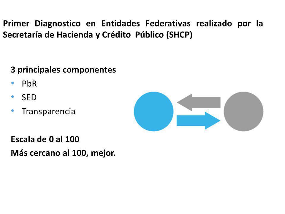 Primer Diagnostico en Entidades Federativas realizado por la Secretaría de Hacienda y Crédito Público (SHCP)