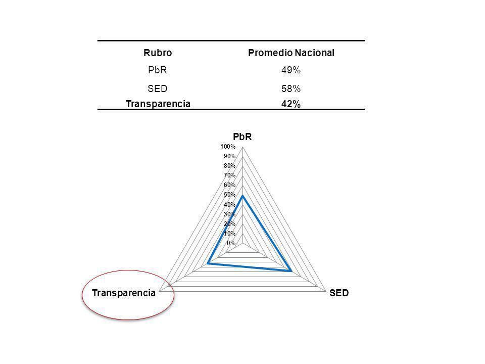 Rubro Promedio Nacional PbR 49% SED 58% Transparencia 42%