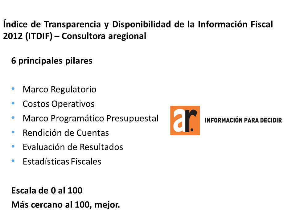 Índice de Transparencia y Disponibilidad de la Información Fiscal 2012 (ITDIF) – Consultora aregional