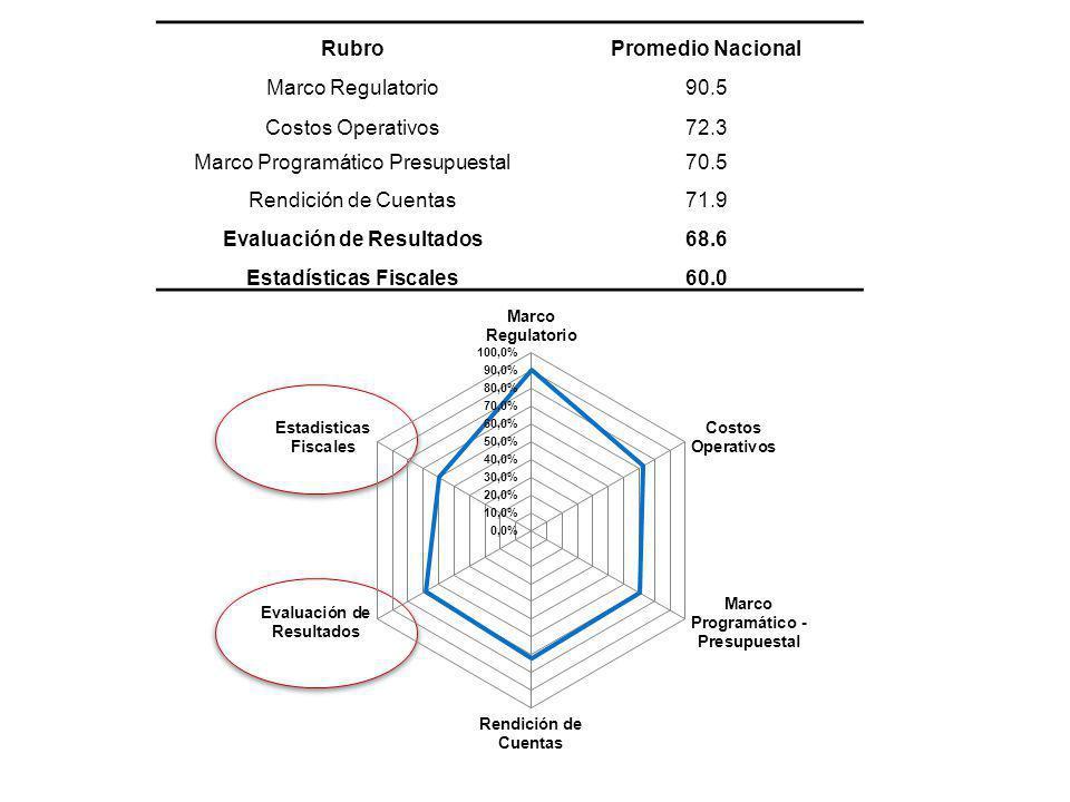 Evaluación de Resultados Estadísticas Fiscales