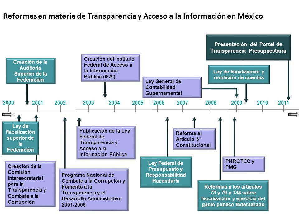 Reformas en materia de Transparencia y Acceso a la Información en México