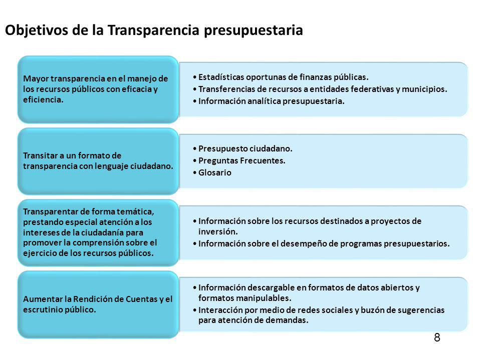 Objetivos de la Transparencia presupuestaria