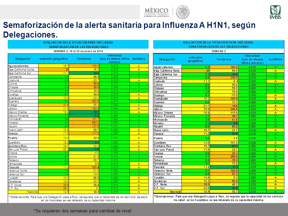 Semaforización de la alerta sanitaria para Influenza A H1N1, según Delegaciones.