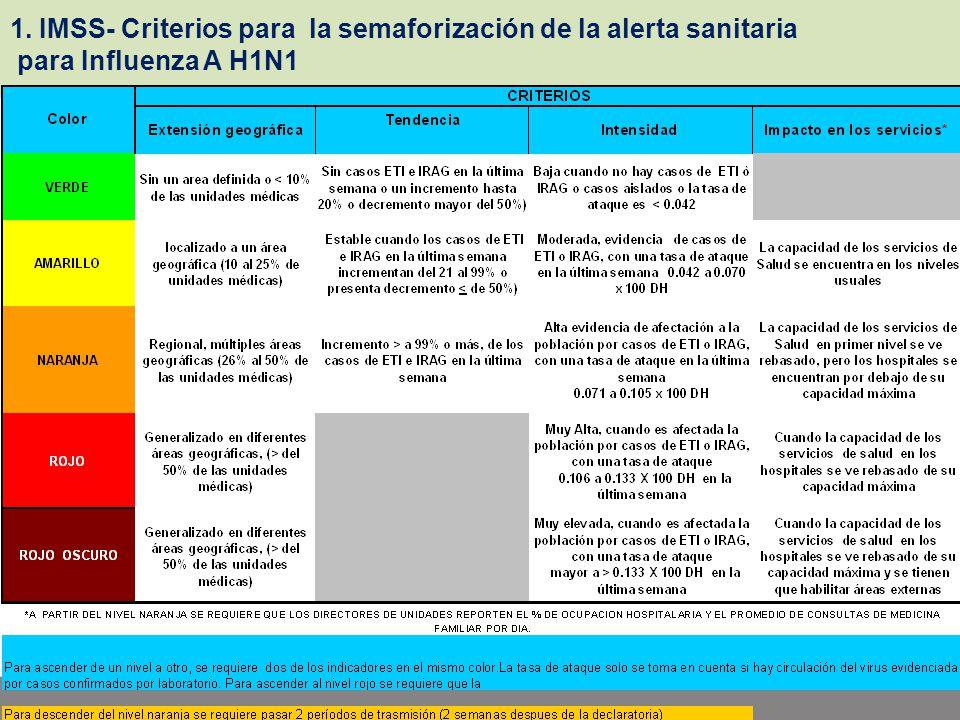 1. IMSS- Criterios para la semaforización de la alerta sanitaria
