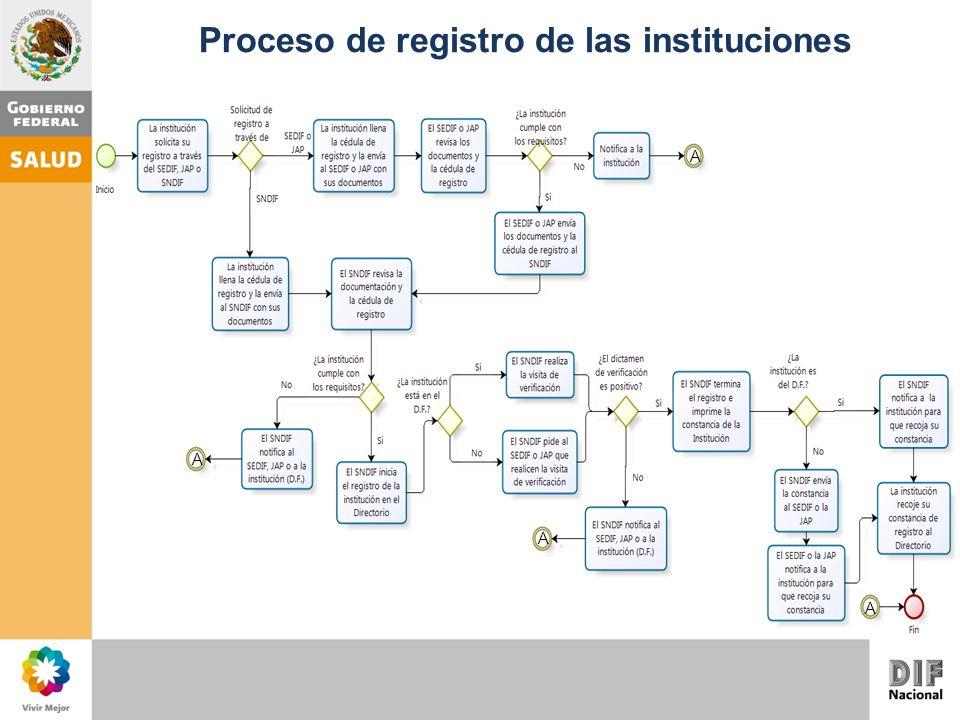 Proceso de registro de las instituciones