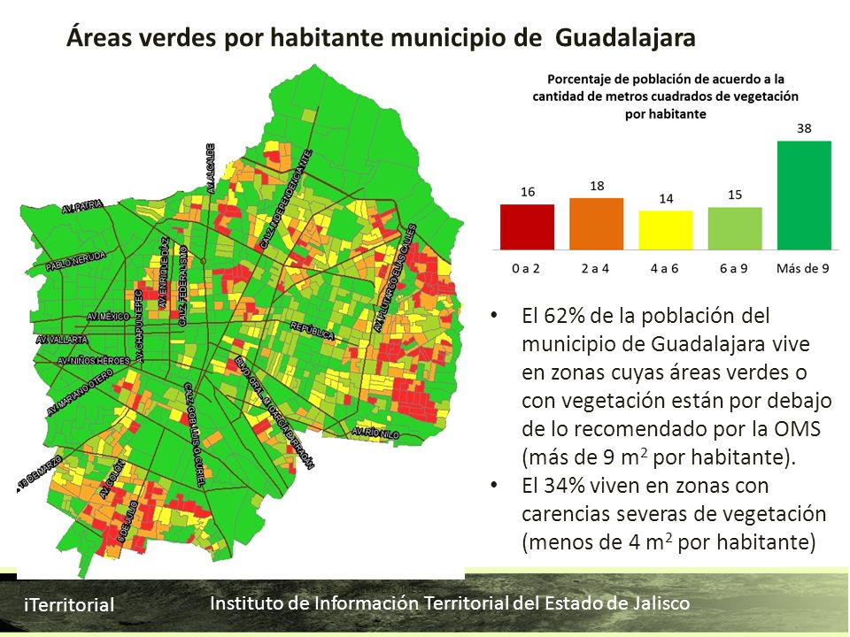 Áreas verdes por habitante municipio de Guadalajara
