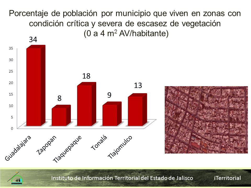 Porcentaje de población por municipio que viven en zonas con condición crítica y severa de escasez de vegetación