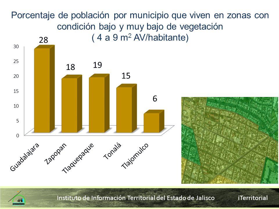 Porcentaje de población por municipio que viven en zonas con condición bajo y muy bajo de vegetación