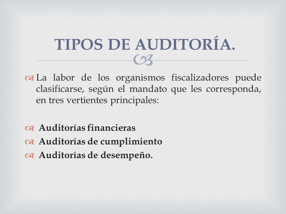 TIPOS DE AUDITORÍA.