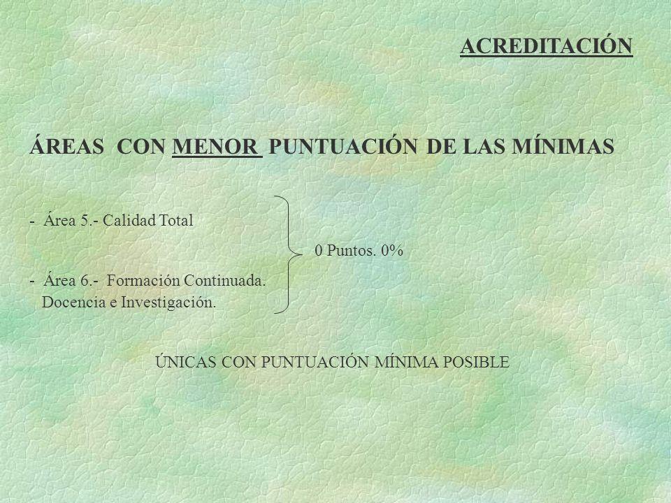 ÚNICAS CON PUNTUACIÓN MÍNIMA POSIBLE