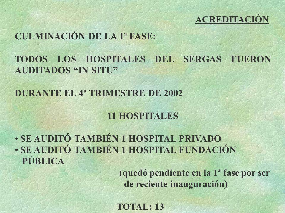 ACREDITACIÓNCULMINACIÓN DE LA 1ª FASE: TODOS LOS HOSPITALES DEL SERGAS FUERON AUDITADOS IN SITU DURANTE EL 4º TRIMESTRE DE 2002.
