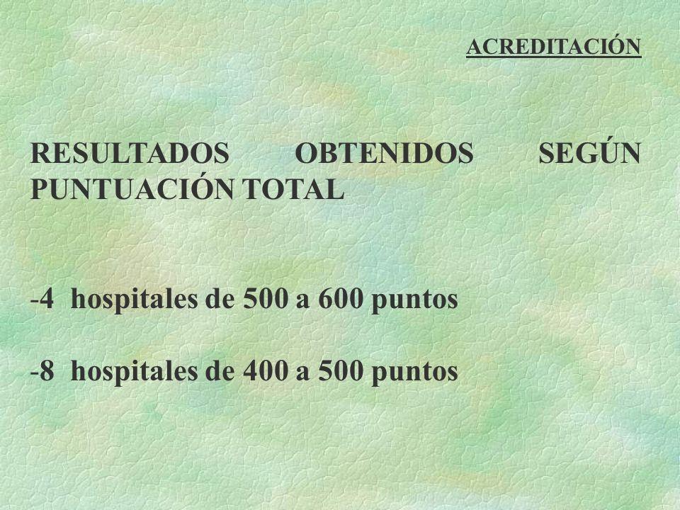 RESULTADOS OBTENIDOS SEGÚN PUNTUACIÓN TOTAL