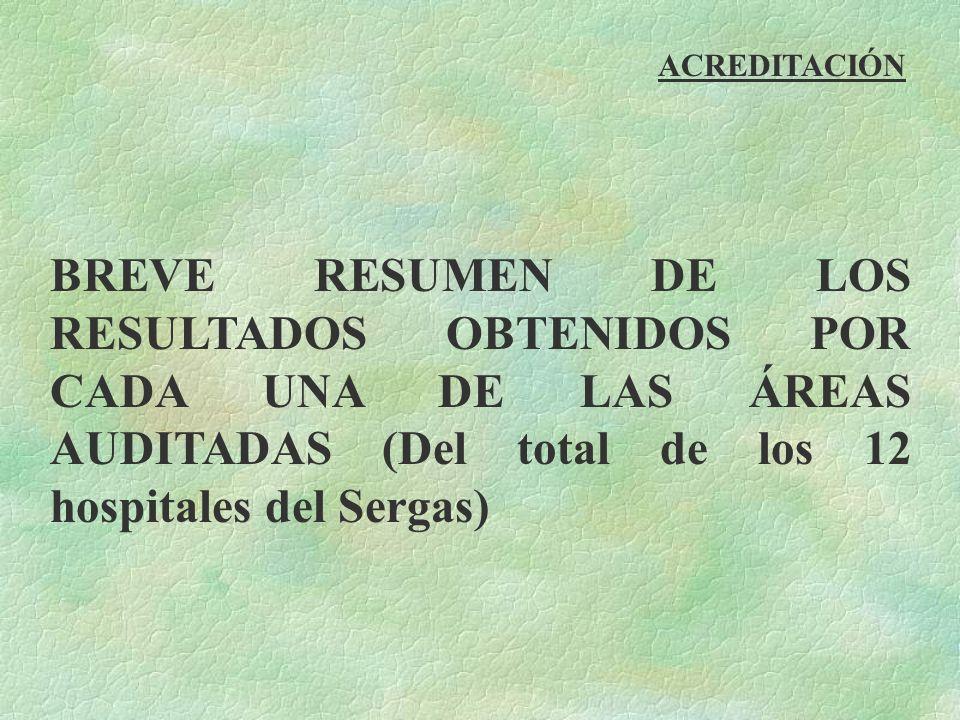 ACREDITACIÓNBREVE RESUMEN DE LOS RESULTADOS OBTENIDOS POR CADA UNA DE LAS ÁREAS AUDITADAS (Del total de los 12 hospitales del Sergas)
