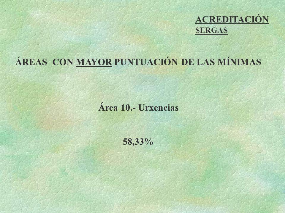 ÁREAS CON MAYOR PUNTUACIÓN DE LAS MÍNIMAS