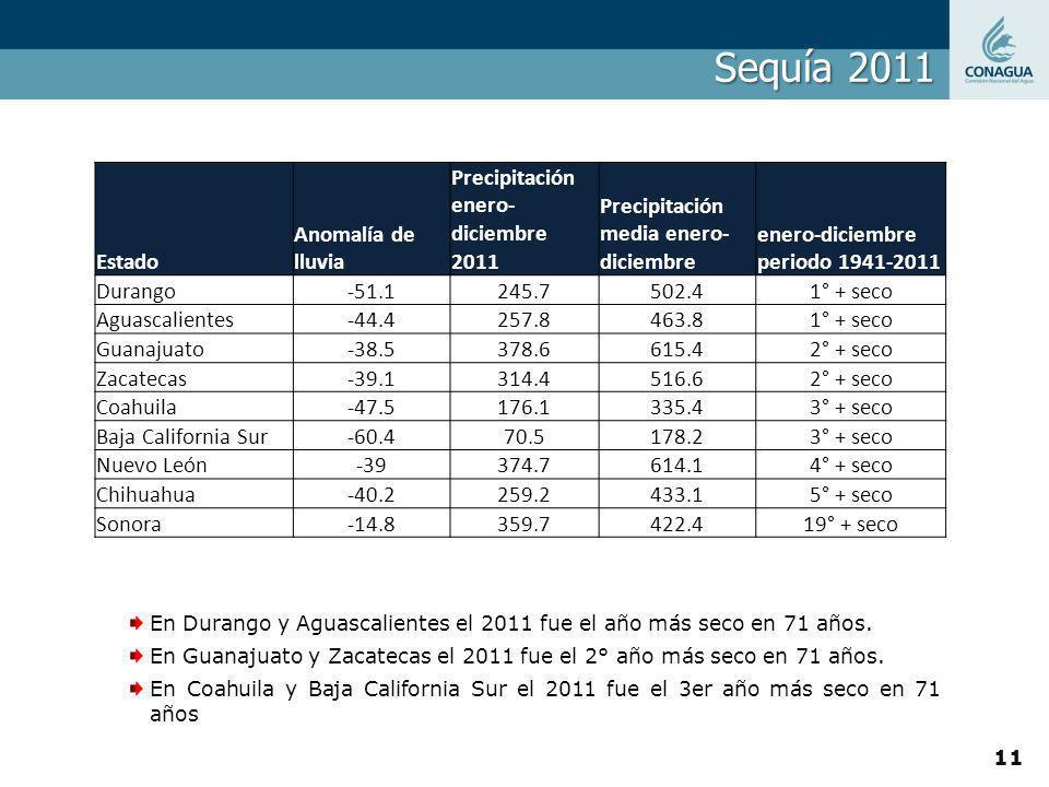 Sequía 2011 Estado Anomalía de lluvia