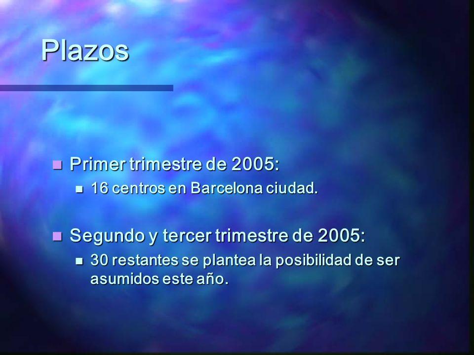 Plazos Primer trimestre de 2005: Segundo y tercer trimestre de 2005:
