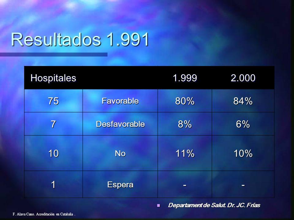 Resultados 1.991 Hospitales 1.999 2.000 75 80% 84% 7 8% 6% 10 11% 10%