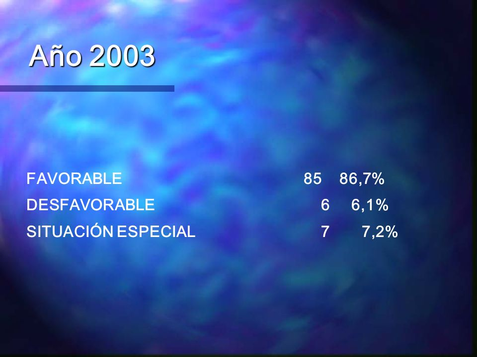 Año 2003 FAVORABLE 85 86,7% DESFAVORABLE 6 6,1%