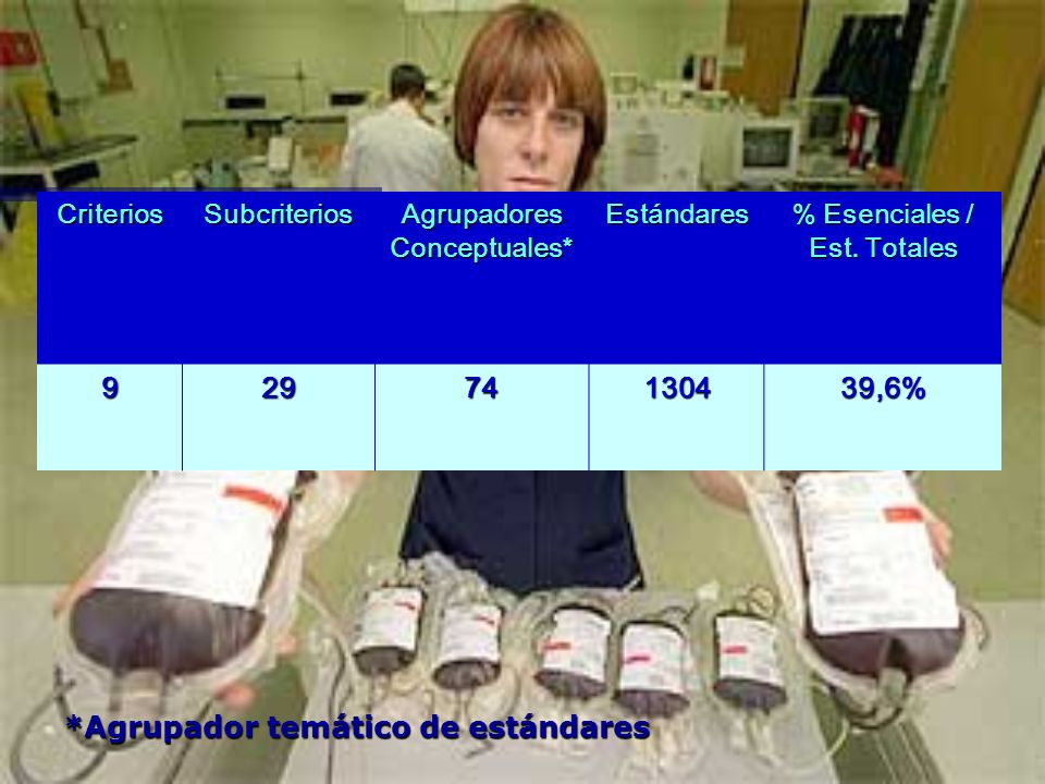 Agrupadores Conceptuales* % Esenciales / Est. Totales