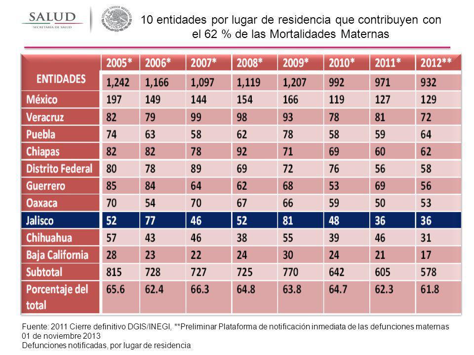 10 entidades por lugar de residencia que contribuyen con el 62 % de las Mortalidades Maternas