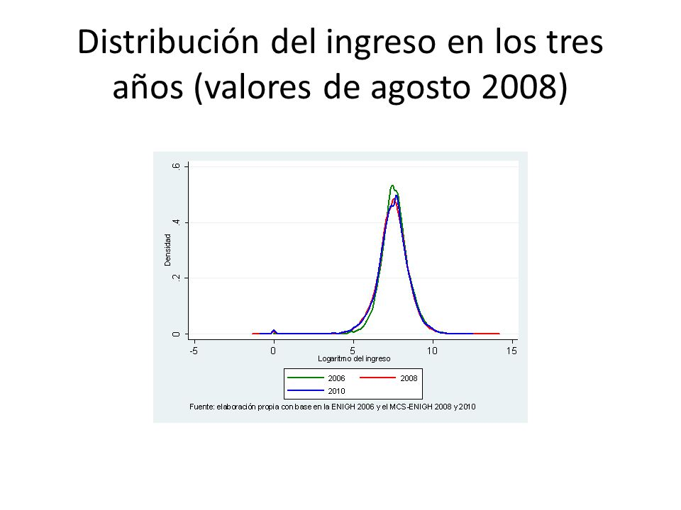 Distribución del ingreso en los tres años (valores de agosto 2008)
