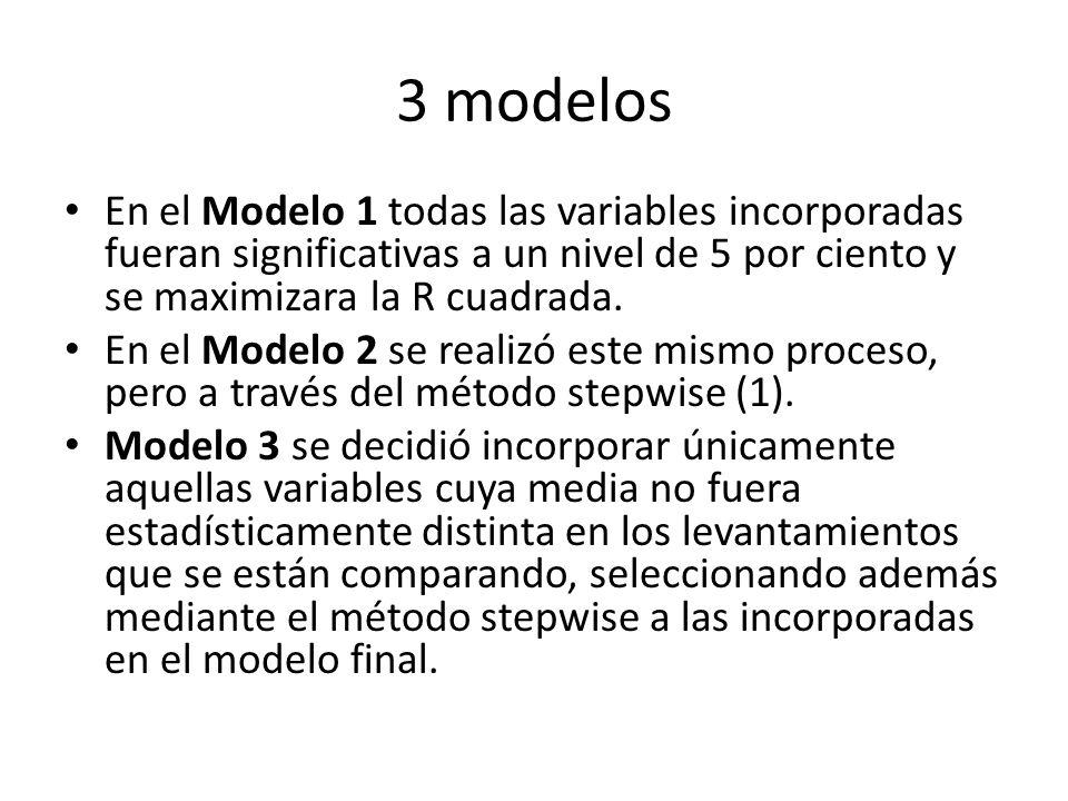 3 modelos En el Modelo 1 todas las variables incorporadas fueran significativas a un nivel de 5 por ciento y se maximizara la R cuadrada.