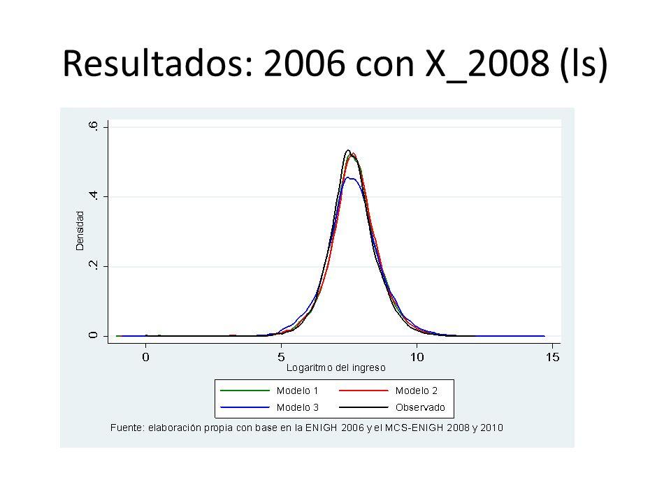 Resultados: 2006 con X_2008 (ls)