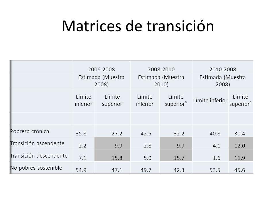 Matrices de transición