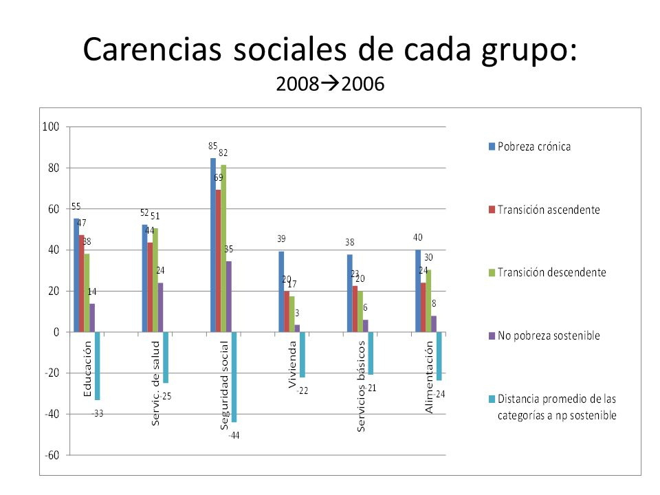 Carencias sociales de cada grupo: 20082006