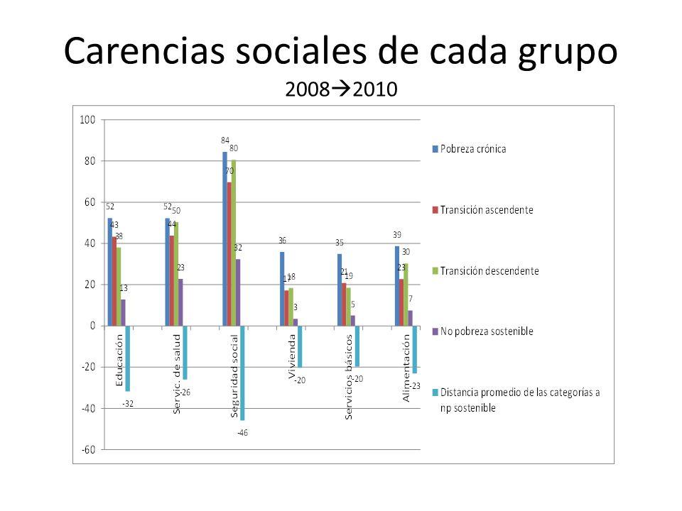 Carencias sociales de cada grupo 20082010