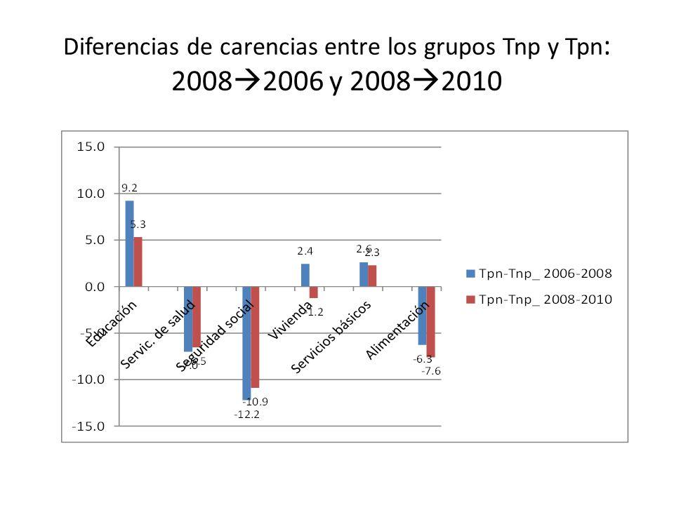 Diferencias de carencias entre los grupos Tnp y Tpn: 20082006 y 20082010