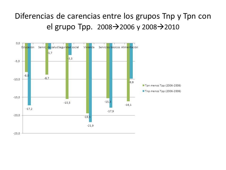 Diferencias de carencias entre los grupos Tnp y Tpn con el grupo Tpp