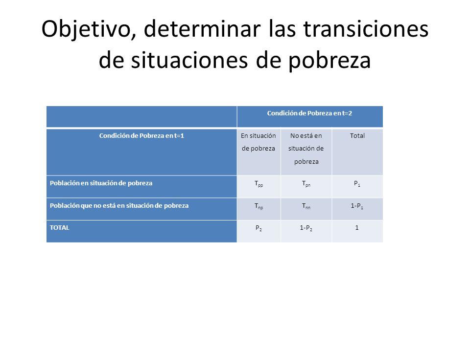 Objetivo, determinar las transiciones de situaciones de pobreza