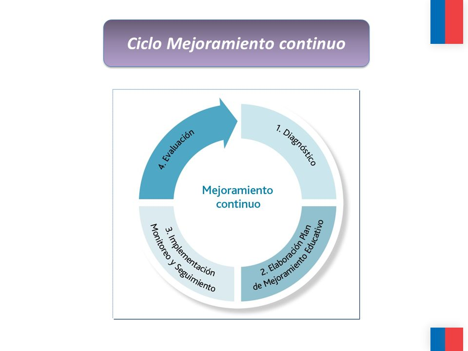 Ciclo Mejoramiento continuo