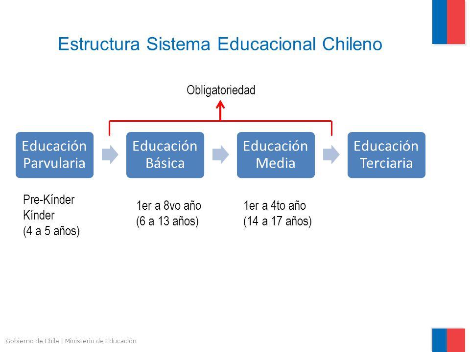 Estructura Sistema Educacional Chileno