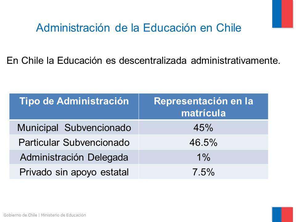 Administración de la Educación en Chile