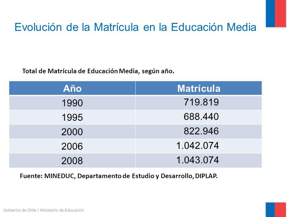 Evolución de la Matrícula en la Educación Media
