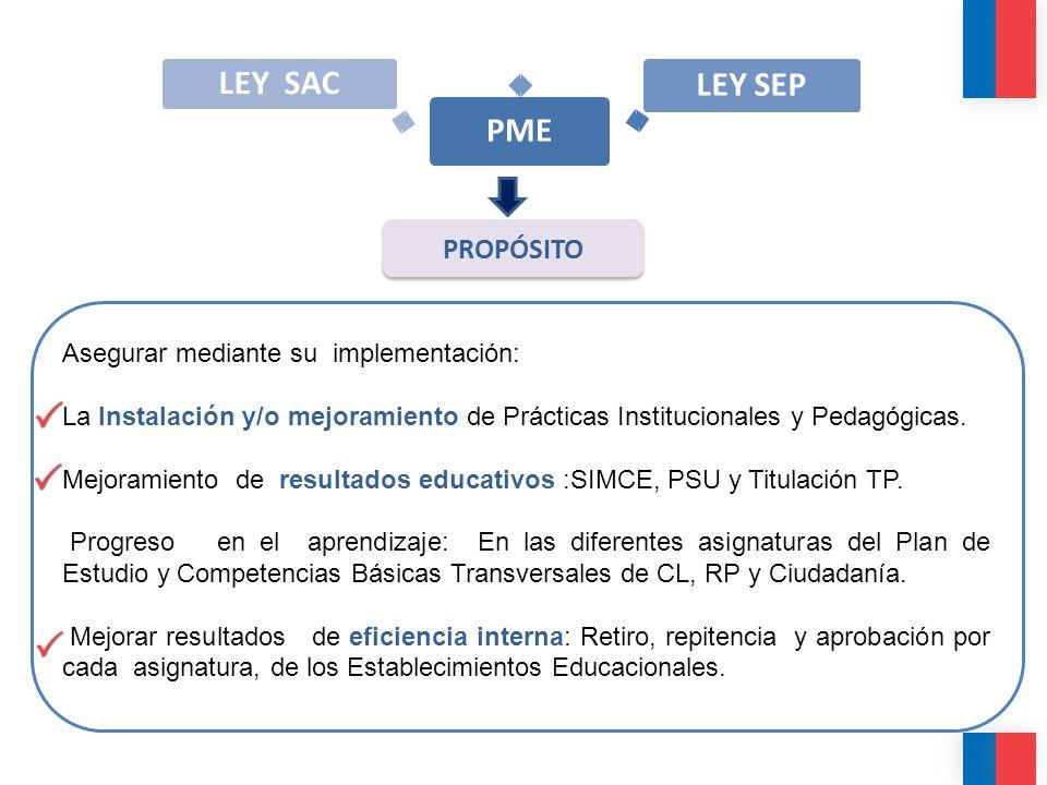 PME LEY SEP LEY SAC PROPÓSITO Asegurar mediante su implementación: