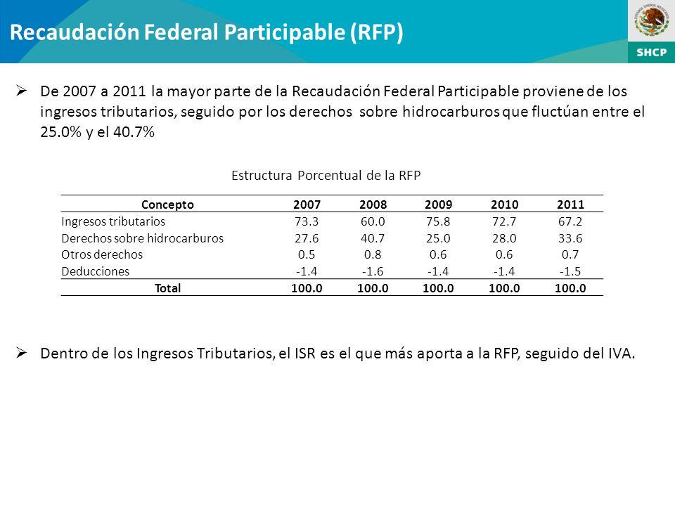 Estructura Porcentual de la RFP