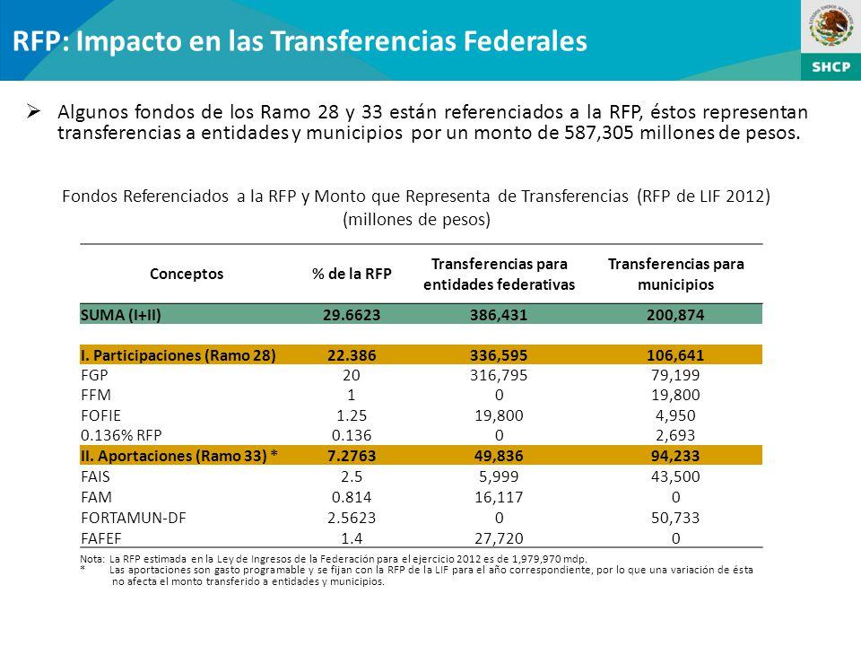 RFP: Impacto en las Transferencias Federales