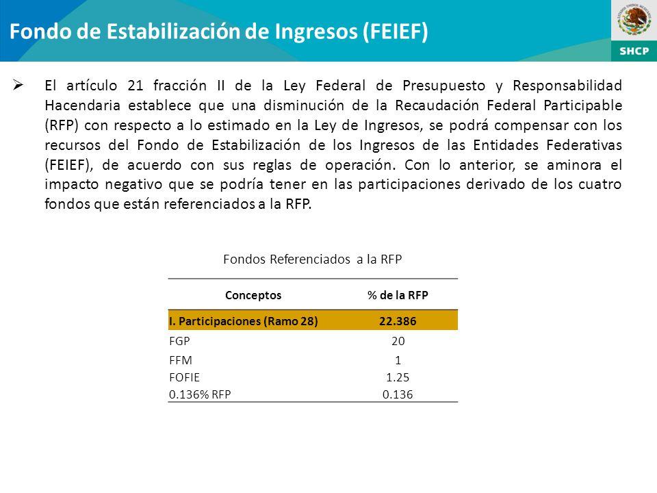 Fondos Referenciados a la RFP