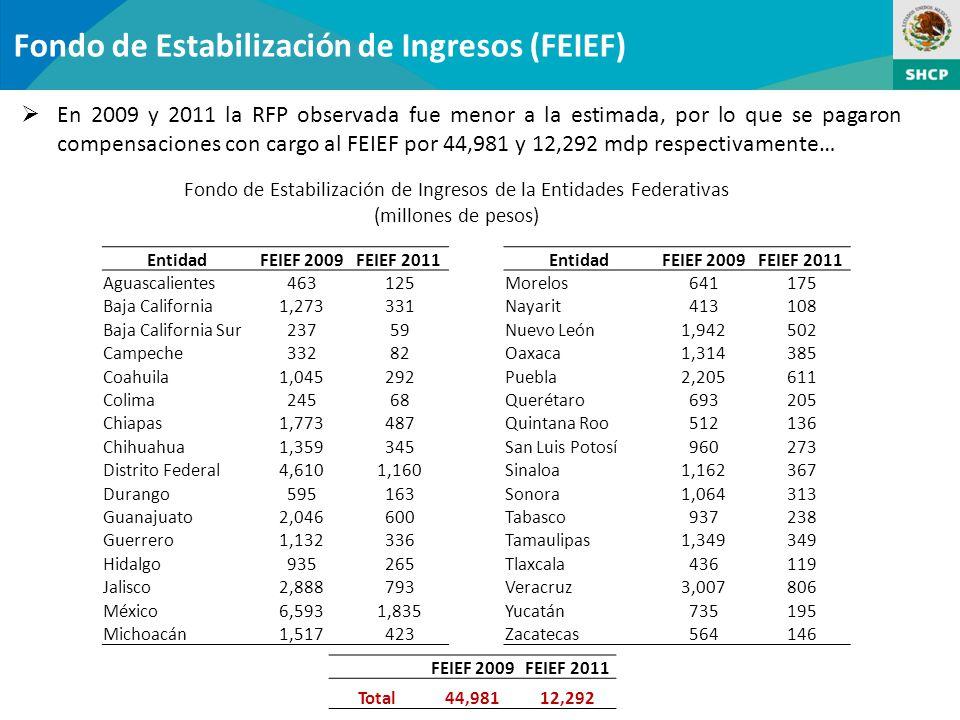 Fondo de Estabilización de Ingresos de la Entidades Federativas
