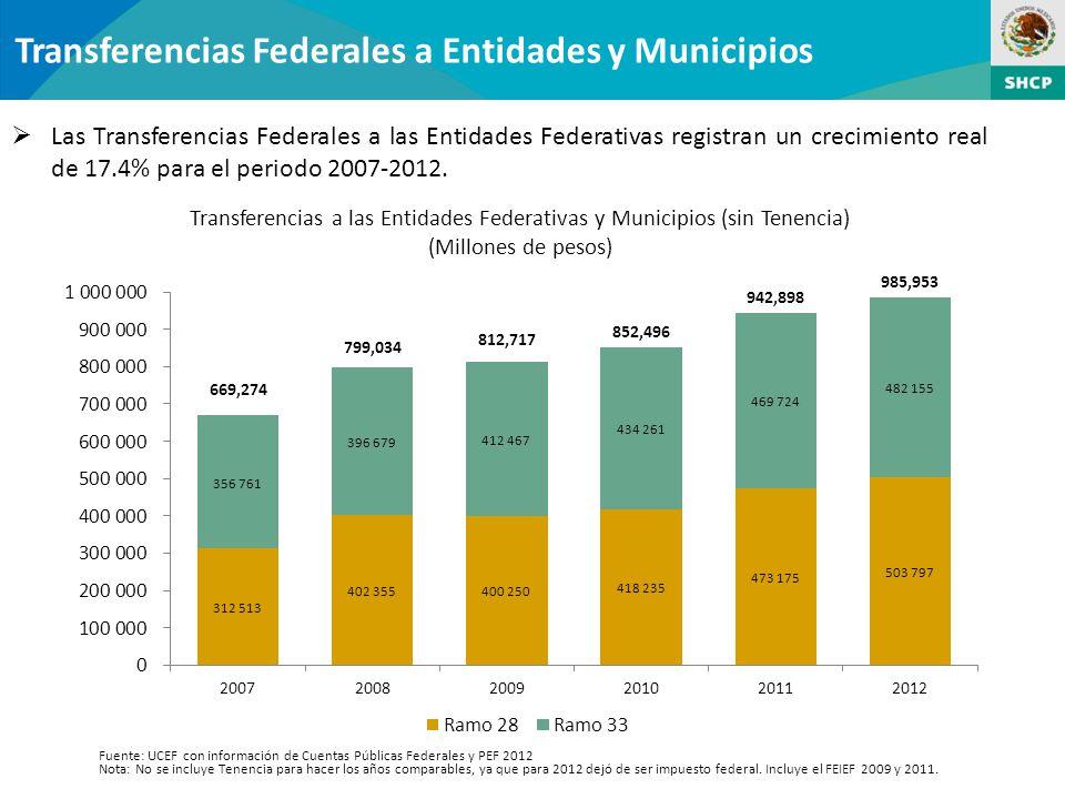 Transferencias a las Entidades Federativas y Municipios (sin Tenencia)