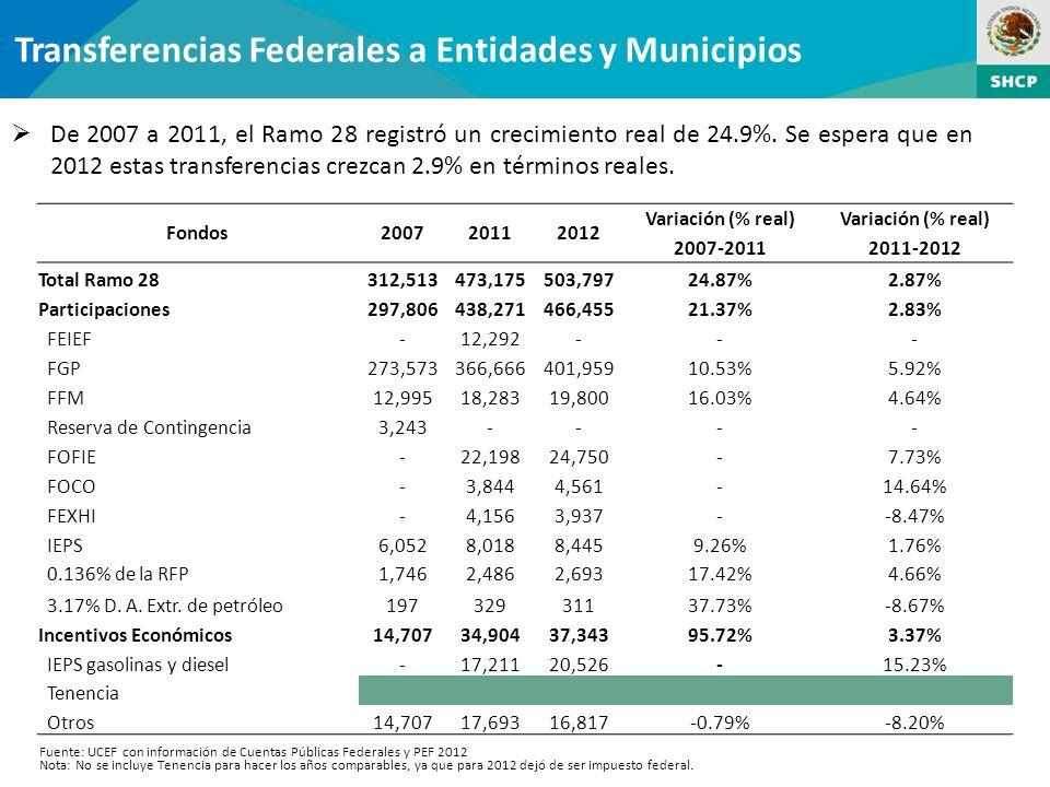 Transferencias Federales a Entidades y Municipios