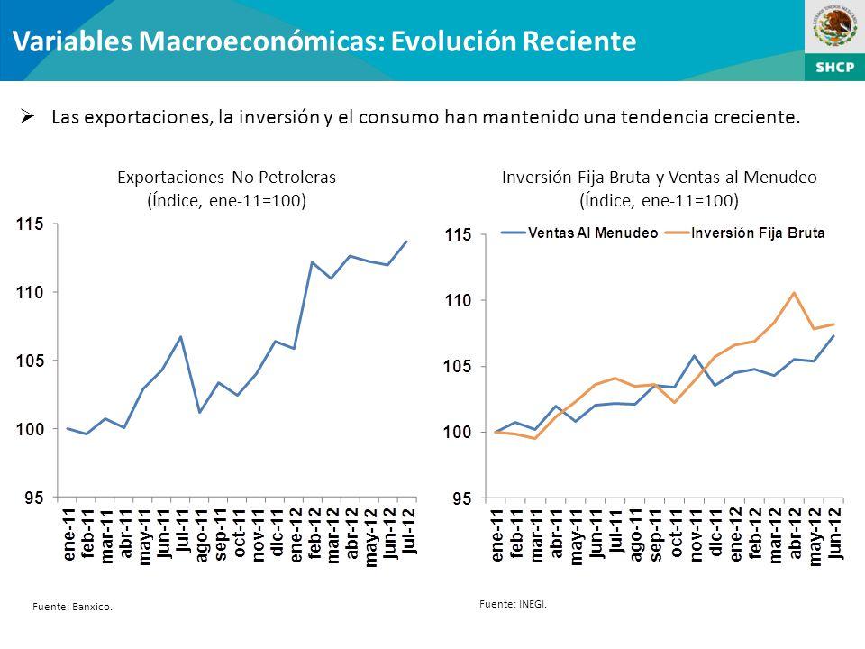 Variables Macroeconómicas: Evolución Reciente
