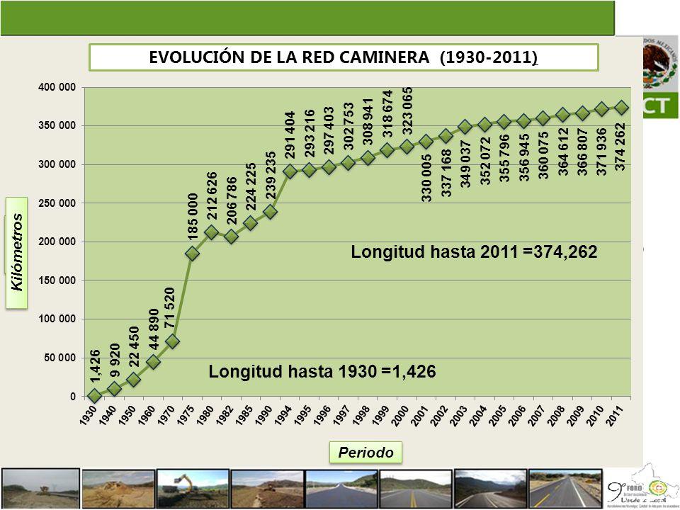 Longitud hasta 2010 =371,936 Longitud hasta 1930 =1,420