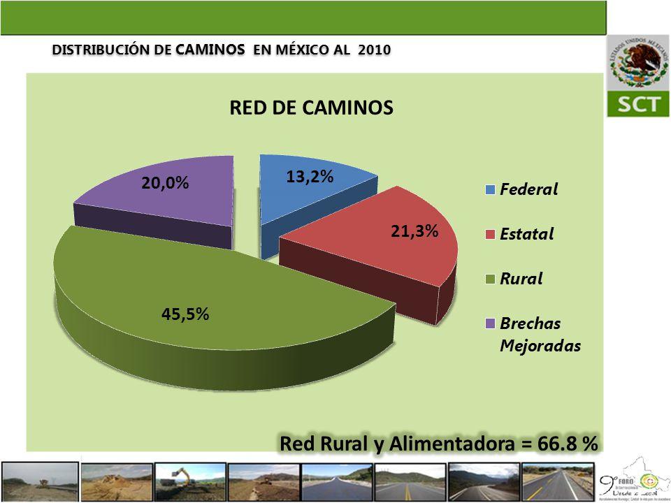 Red Rural y Alimentadora = 66.8 %