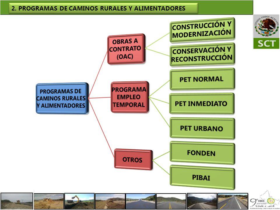 PROGRAMAS DE CAMINOS RURALES Y ALIMENTADORES